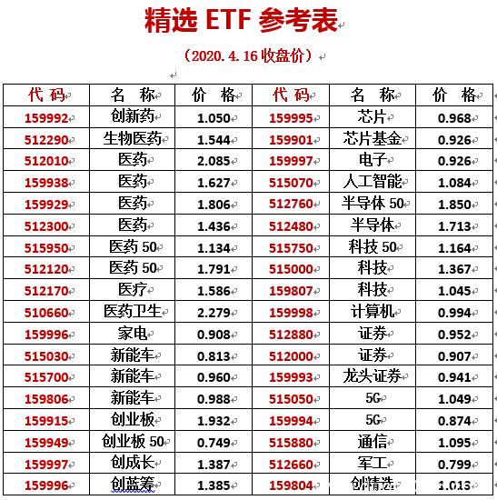 A股大变局:再谈ETF的投资机会                                     国琪论股
